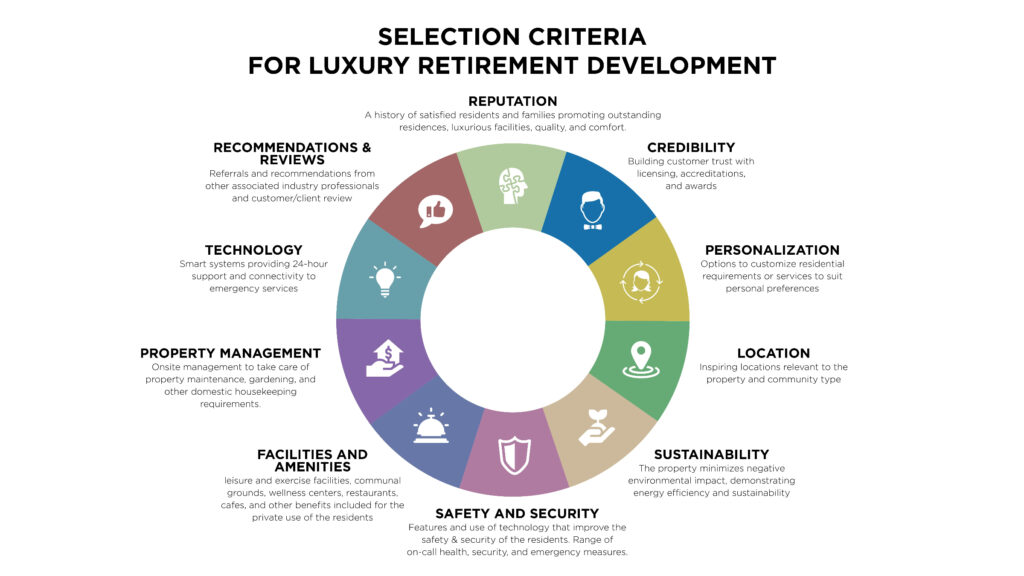 The best luxury retirement development selection criteria are comprehensive and cover a wide range of considerations.